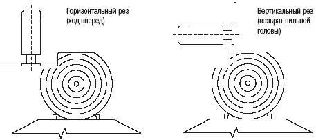 Дисковая угловая пилорама своими руками чертежи 95