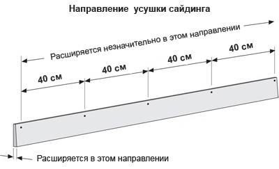 Направление усушки сайдинга