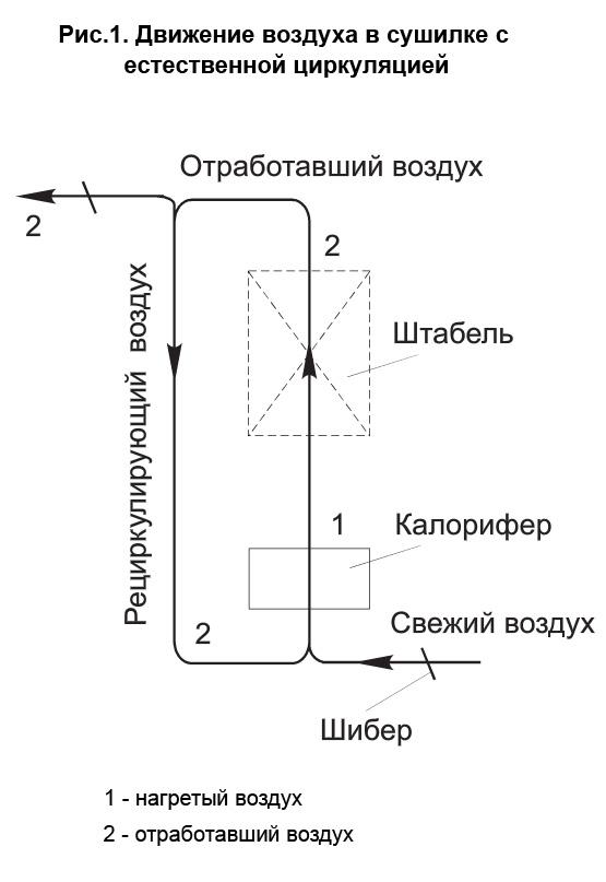 схема работы сушильной камеры с естественной циркуляцией