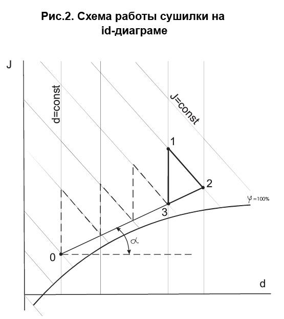 Схема работы сушилки с естественной циркуляцией