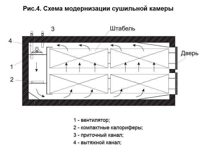 Схема возможной модернизации камеры Грум-Гржимайло