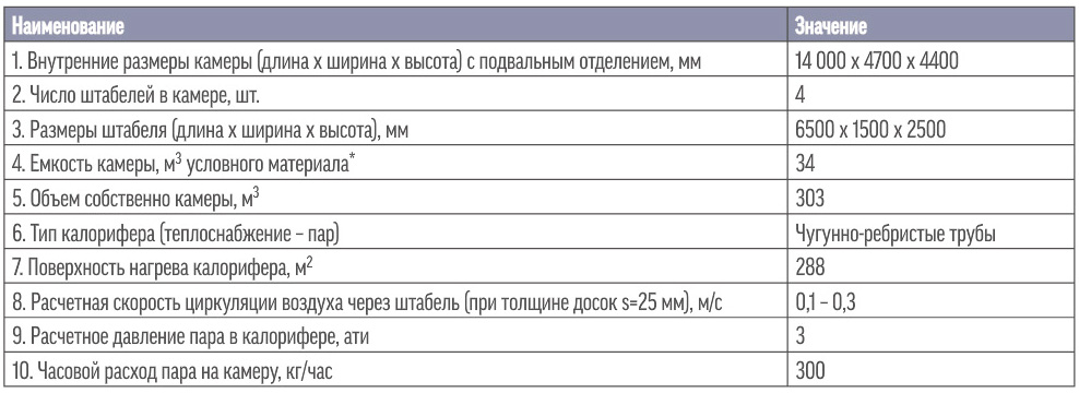 Техническая характеристика камеры Грум- Гржимайло