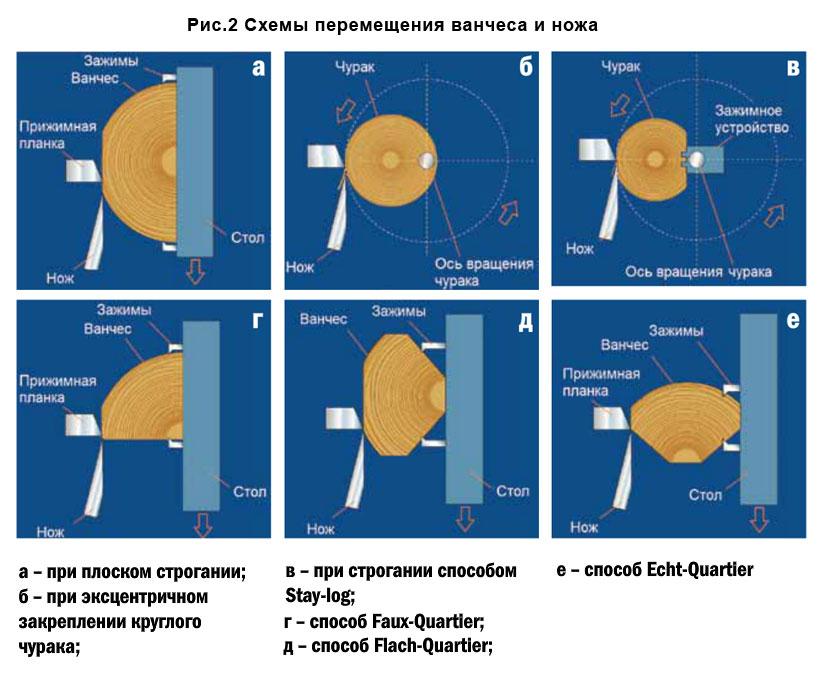 Рис.2 Схемы перемещения ванчеса и ножа